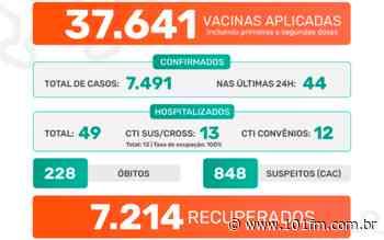 Jaboticabal confirma 44 casos positivos do novo coronavírus; foram 7.491 desde o início da pandemia - Rádio 101FM