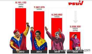 """Con elecciones libres Maduro sería """"polvo cósmico"""" - El Nacional"""