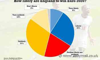 It's (probably) not coming home: Only a THIRD of fans think England are likely to win Euro 2020