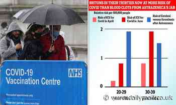 Britons in their 30s now more at risk of Covid than clots from AstraZeneca's jab, analysis shows