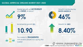 Artificial Organs Market | $ 10.90 billion growth expected during 2021-2025 | Technavio