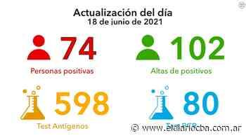 Coronavirus: 74 nuevos casos y 102 altas médicas en la ciudad - El Diario del Centro del País