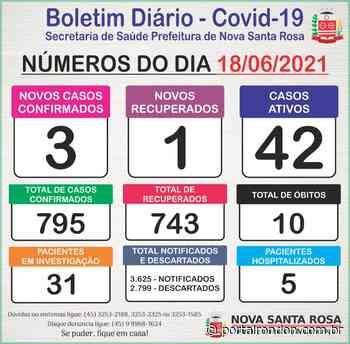 Boletim Covid-19 da Secretaria de Saúde de Nova Santa Rosa - Portal Rondon