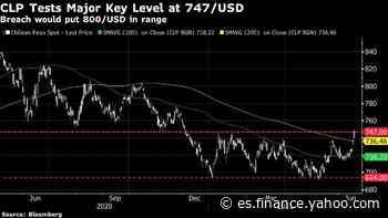 Monedas caen en sesión con gran aversión al riesgo: Andes FX - Yahoo Finanzas España