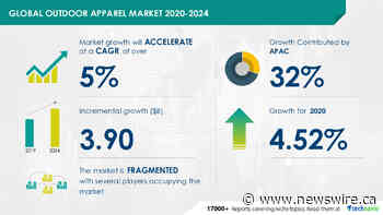 $ 3.9 Billion growth expected in Global Outdoor Apparel Market during 2020-2024|Technavio
