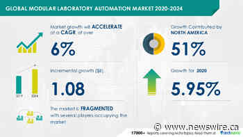Modular Laboratory Automation Market to grow over $ 1 Billion globally during 2020-2024 | Technavio