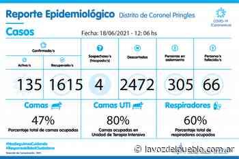 Coronel Pringles sumó 22 nuevos casos de coronavirus - La Voz del Pueblo - La Voz del Pueblo