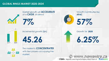 $ 45.26 Million growth expected in Rings Market during 2020-2024 | Technavio