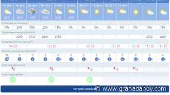 Ya hay fecha para la vuelta del calor a Granada: Las nubes dejan paso a un ascenso imparable de las temperaturas - Granada Hoy