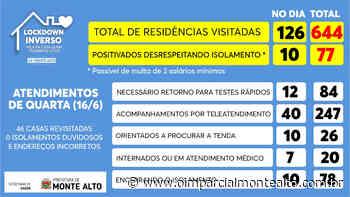 Monte Alto inicia sistema de monitoramento inteligente em pessoas positivas para COVID – Jornal O Imparcial - O Imparcial – Monte Alto