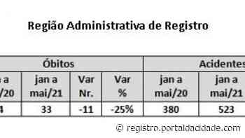Registro apresenta redução no número de óbitos nos primeiros cinco meses do ano - Adilson Cabral