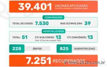 Jaboticabal confirma 39 casos positivos do novo coronavírus nas últimas 24h; cidade se aproxima das 40 mil vacinas aplicadas - Rádio 101FM