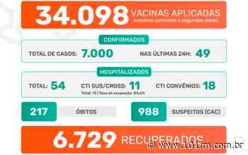 Jaboticabal chega a 7 mil casos do novo coronavírus desde o início da pandemia; 49 foram confirmados nas últimas 24h - Rádio 101FM