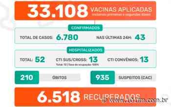 Jaboticabal confirma 43 casos positivos do novo coronavírus nas últimas 24h; município ultrapassa as 33 mil vacinas aplicadas - Rádio 101FM