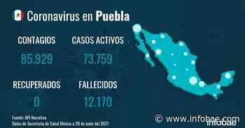 Coronavirus en Puebla: crecen los contagios con 28 nuevos casos y seis fallecidos - infobae