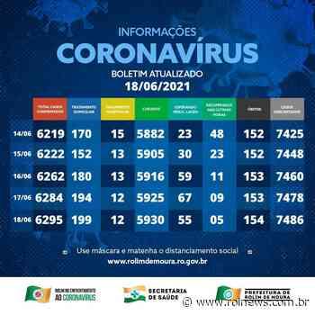 Boletim Coronavírus em Rolim de Moura - 18/06 - ROLNEWS