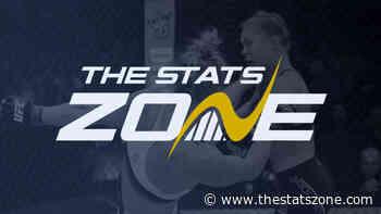 MMA Preview – Wellington Turman vs Bruno Silva at UFC Vegas 29 - The Stats Zone