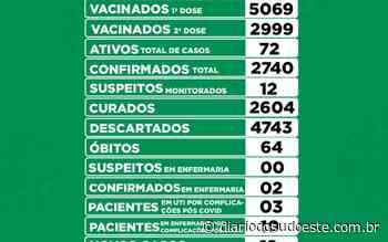 Coronel Vivida tem 19 novos casos de covid-19 - Diário do Sudoeste