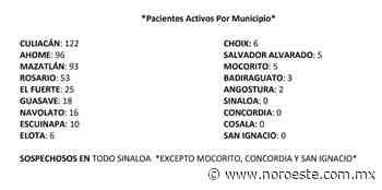 Rosario alcanza el mayor número de casos confirmados de Covid-19 - Noroeste