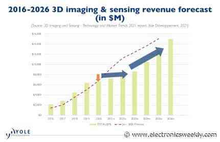Imaging and sensing component market on 14.5% CAGR 2020-26