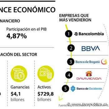 Banco de Bogotá y el Banco Itaú, en el podio de las utilidades durante el año de crisis - La República