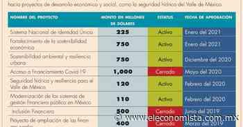Hay 5 préstamos activos del Banco Mundial solicitados por el gobierno de AMLO - El Economista