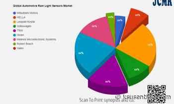 Automotive Rain Light Sensors Market Future Scope including key players Mitsubishi Motors, HELLA, Leopold Kostal – KSU   The Sentinel Newspaper - KSU   The Sentinel Newspaper