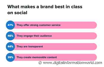 Here's How Consumer Expectations are Changing for Brands on Social Media - Digital Information World