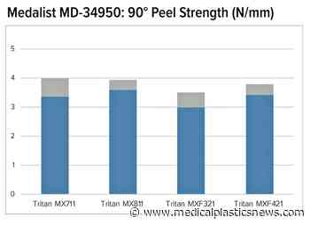 Teknor Apex and Eastman demonstrate medical-grade TPEs bond effectively to copolyester - Medical Plastics News