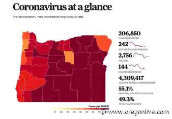 Coronavirus in Oregon: 2 deaths and 78 new cases in lowest count in a year - OregonLive