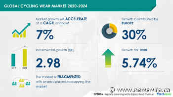 Cycling Wear Market to grow by almost $ 3 Billion during 2020-2024 | Technavio