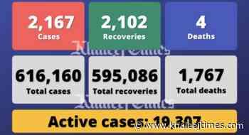 Coronavirus: UAE reports 2,167 Covid-19 cases, 2,102 recoveries, 4 deaths - Khaleej Times