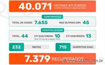 Jaboticabal confirma 45 casos positivos do novo coronavírus; na vacinação, mais de 40 mil doses já foram aplicadas - Rádio 101FM
