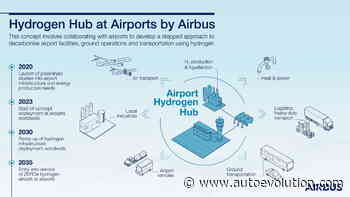 Sustainable Aviation Needs Airports to Become Complex Hydrogen-Based Ecosystems - autoevolution