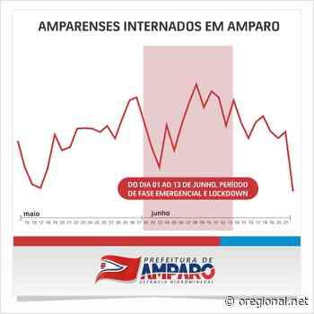 APÓS LOCKDOWN, NÚMERO DE MORADORES DE AMPARO INTERNADOS POR COVID-19 CAIU QUASE PELA METADE - O Regional
