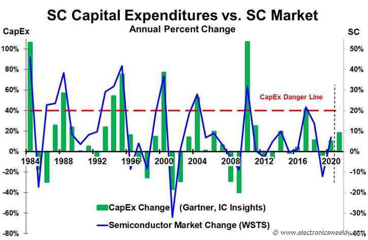 Capex and capacity