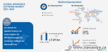 Insurance Software Market to grow by $ 7.29 billion|17000+ Technavio Research Reports