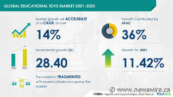 Educational Toys Market to grow by $ 28.40 Billion|Technavio Reports Covering 800 Technologies