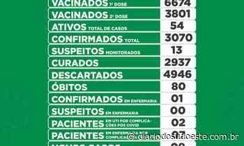 Coronel Vivida registra nove novos casos de covid-19 - Diário do Sudoeste