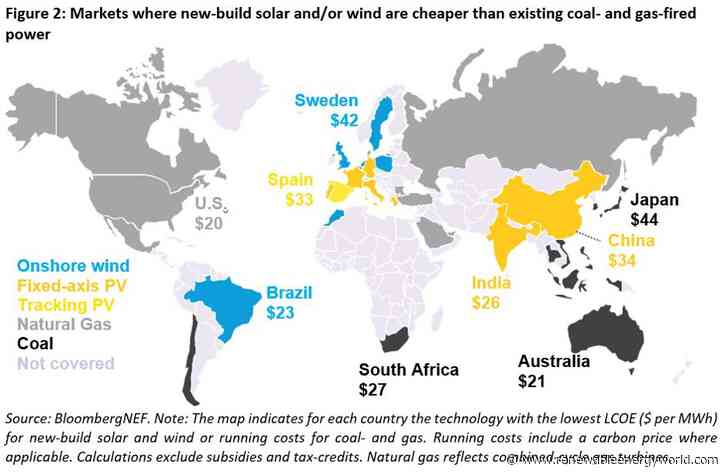 Report: its now cheaper to build new solar than to run existing coal plants in China, India and most of Europe