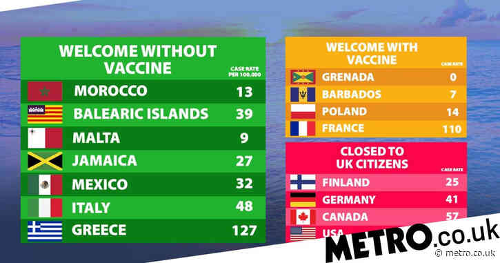 Hopes for summer holidays as Malta and Balearic islands 'ready for green list'