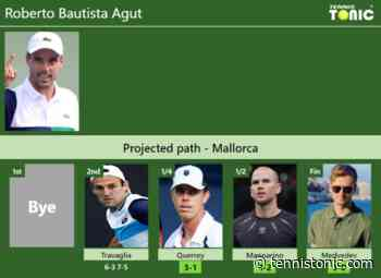 [UPDATED QF]. Prediction, H2H of Roberto Bautista Agut's draw vs Querrey, Mannarino, Medvedev to win ... - Tennis Tonic