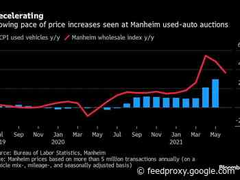 Used-vehicle prices poised for peak in U.S. after pandemic surge