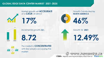 Edge Data Center Market in Communications Equipment Industry: Forecast of Healthy Y-o-Y Growth Rate at 12.49%