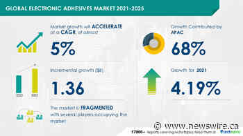 Increased Use of Electronics in Automobiles: Impact on Electronic Adhesives Market in Speciality Chemicals Industry| Technavio