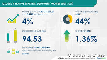 Abrasive Blasting Equipment Market in Industrial Machinery Sector: Organic and Inorganic Growth Strategies of Leading Vendors