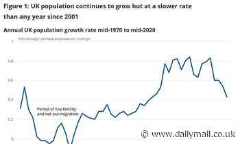 UK population grew at slowest rate in two decades in 2020
