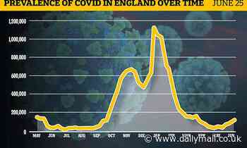 Covid cases in England rose by 16% last week with almost one in 500 people carrying the virus