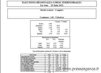 VIDAUBAN : Elections Régionales, les résultats - La lettre économique et politique de PACA - Presse Agence