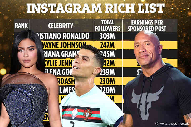 Cristiano Ronaldo tops Instagram rich list for first time and beats Dwayne 'The Rock' Johnson by earning £1.2m EACH POST